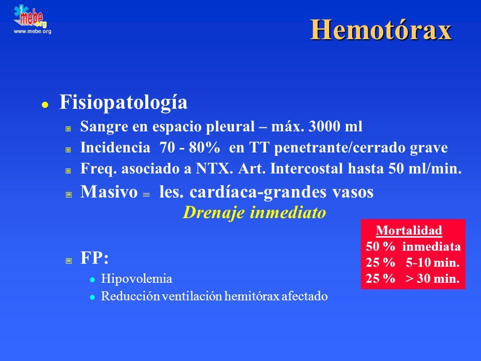 www.mebe.org Hemotórax l Fisiopatología Sangre en espacio pleural – máx. 3000 ml Incidencia 70 - 80% en TT penetrante/cerrado grave Freq. asociado a N