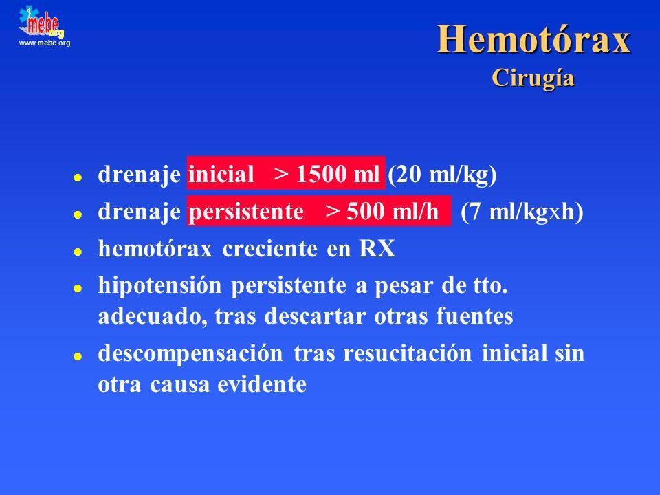 www.mebe.org Hemotórax Cirugía l drenaje inicial > 1500 ml (20 ml/kg) l drenaje persistente > 500 ml/h (7 ml/kgxh) l hemotórax creciente en RX l hipot