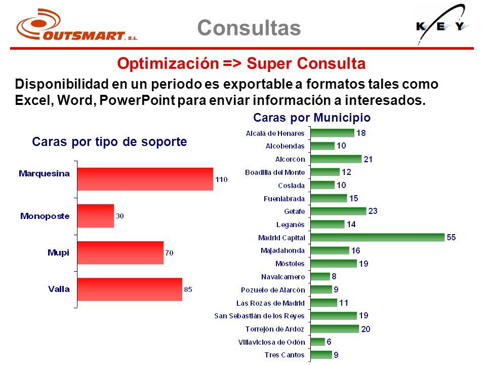 Optimización => Super Consulta Disponibilidad en un periodo es exportable a formatos tales como Excel, Word, PowerPoint para enviar información a inte