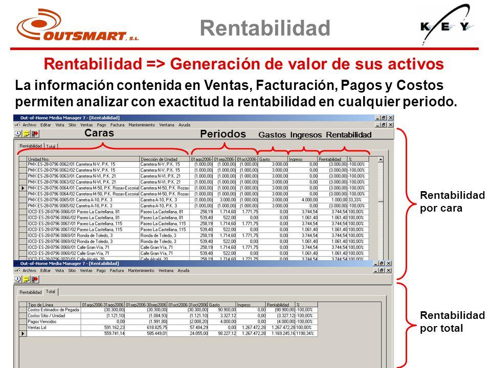 Periodos Caras Gastos Ingresos Rentabilidad Rentabilidad por total Rentabilidad por cara Rentabilidad => Generación de valor de sus activos Rentabilid
