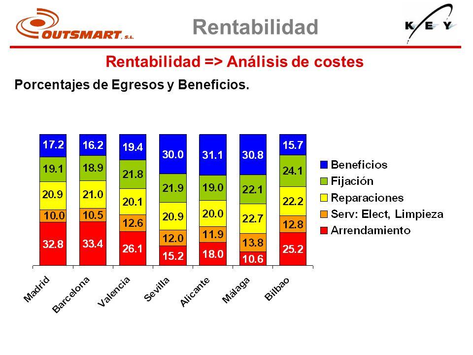 Rentabilidad => Análisis de costes Porcentajes de Egresos y Beneficios. Rentabilidad