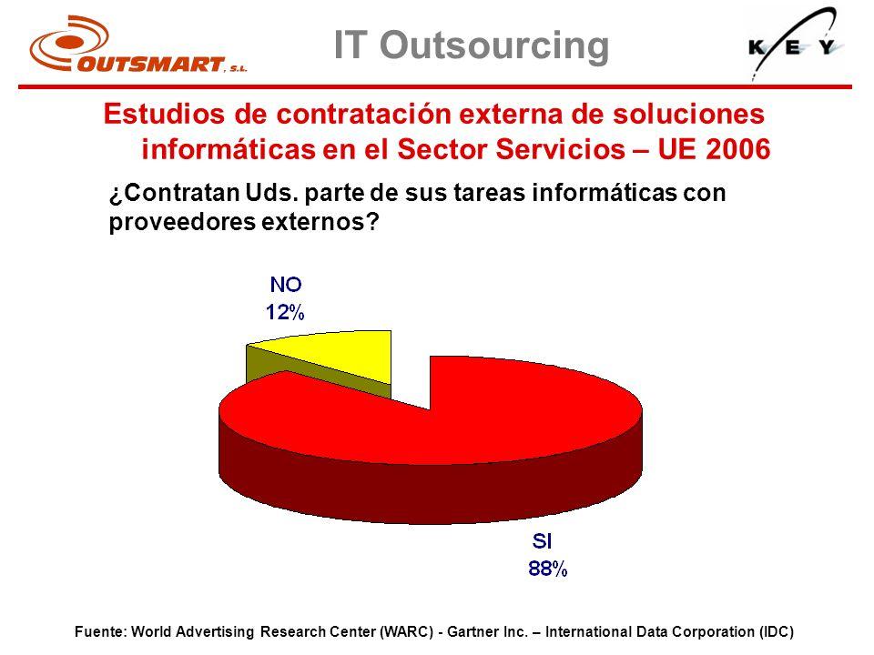 ¿Contratan Uds. parte de sus tareas informáticas con proveedores externos? Fuente: World Advertising Research Center (WARC) - Gartner Inc. – Internati