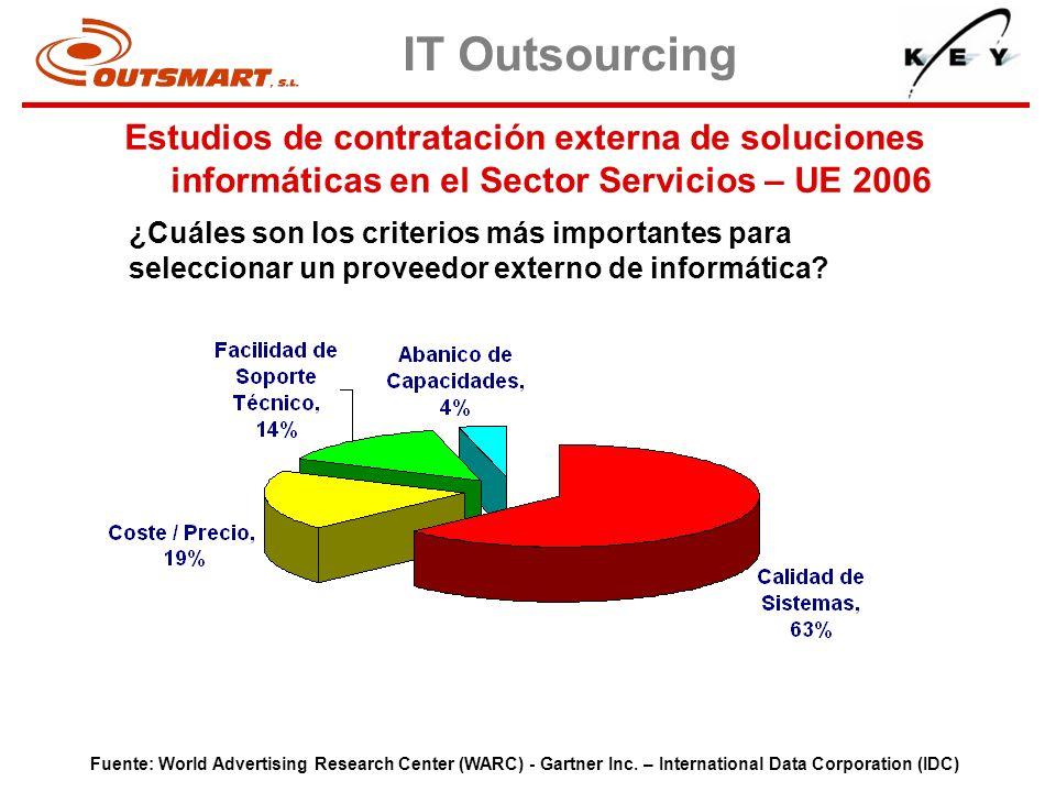 ¿Cuáles son los criterios más importantes para seleccionar un proveedor externo de informática? Fuente: World Advertising Research Center (WARC) - Gar