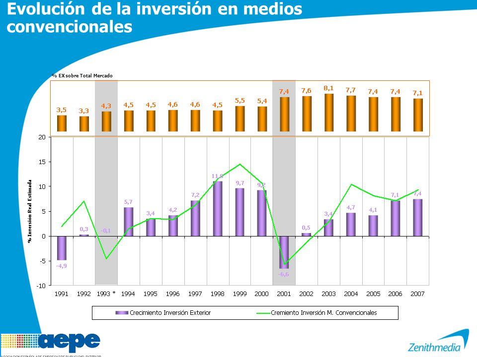 Evolución de la inversión en medios convencionales % Inversión Real Estimada % EX sobre Total Mercado