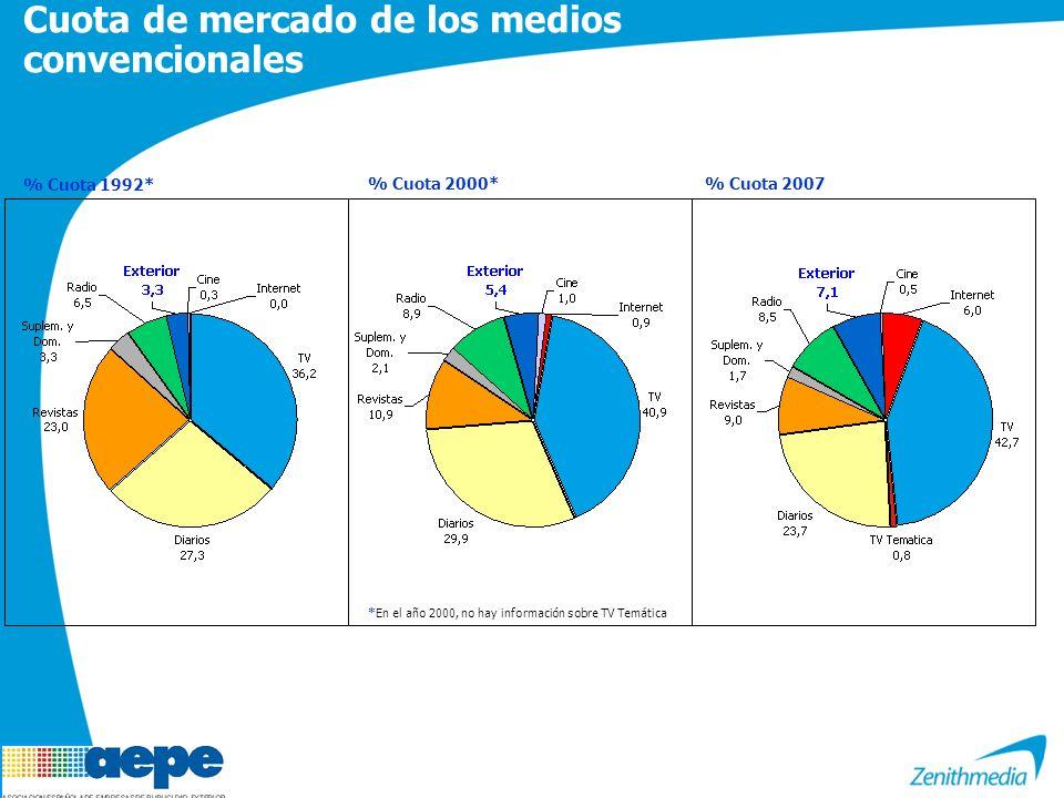 Cuota de mercado de los medios convencionales % Cuota 2000* % Cuota 2007 *En el año 2000, no hay información sobre TV Temática % Cuota 1992*