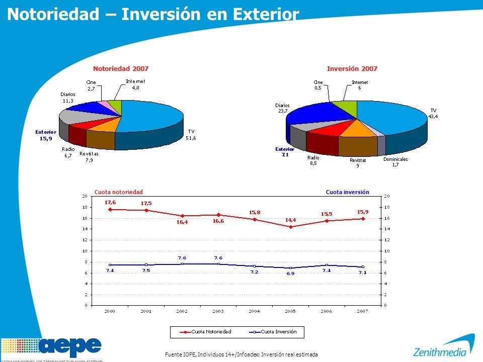 Notoriedad – Inversión en Exterior Notoriedad 2007 Inversión 2007 Fuente IOPE, Individuos 14+/Infoadex: Inversión real estimada Cuota notoriedadCuota