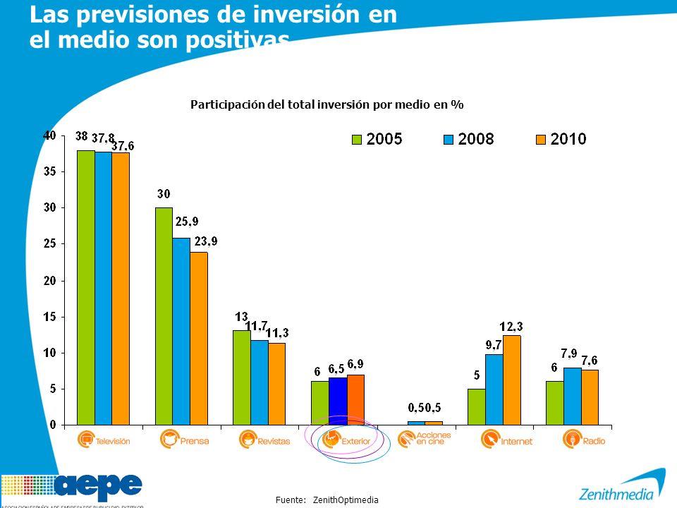 Fuente: ZenithOptimedia Participación del total inversión por medio en % Las previsiones de inversión en el medio son positivas