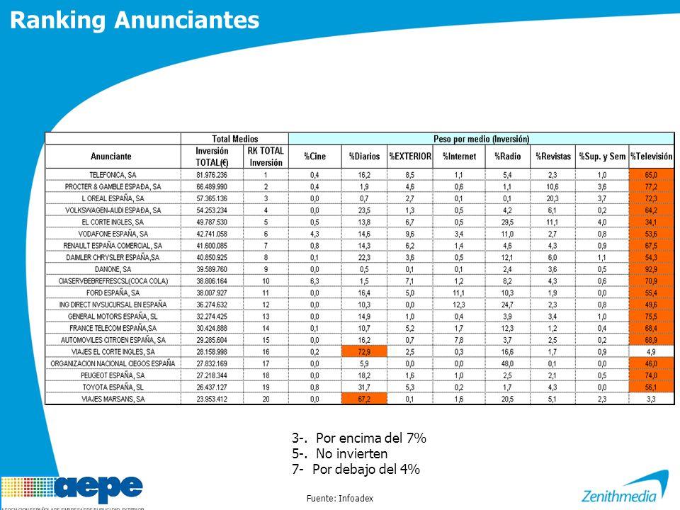 Ranking Anunciantes Fuente: Infoadex 3-. Por encima del 7% 5-. No invierten 7- Por debajo del 4%
