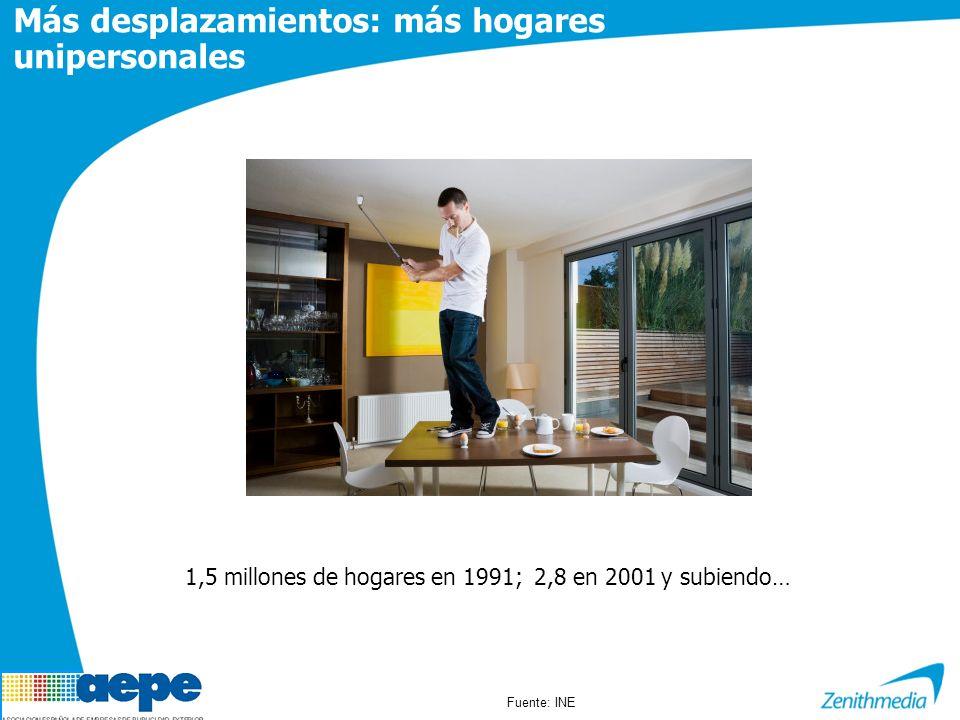 Más desplazamientos: más hogares unipersonales 1,5 millones de hogares en 1991; 2,8 en 2001 y subiendo… Fuente: INE