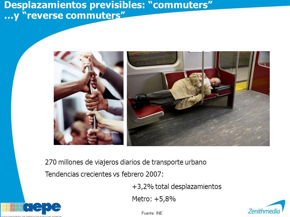 Desplazamientos previsibles: commuters …y reverse commuters 270 millones de viajeros diarios de transporte urbano Tendencias crecientes vs febrero 2007: +3,2% total desplazamientos Metro: +5,8% Fuente: INE