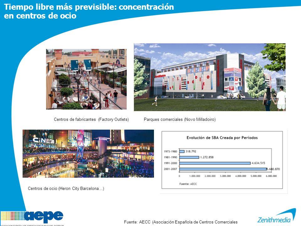 Tiempo libre más previsible: concentración en centros de ocio Fuente: AECC (Asociación Española de Centros Comerciales Centros de ocio (Heron City Barcelona…) Centros de fabricantes (Factory Outlets)Parques comerciales (Novo Milladoiro)