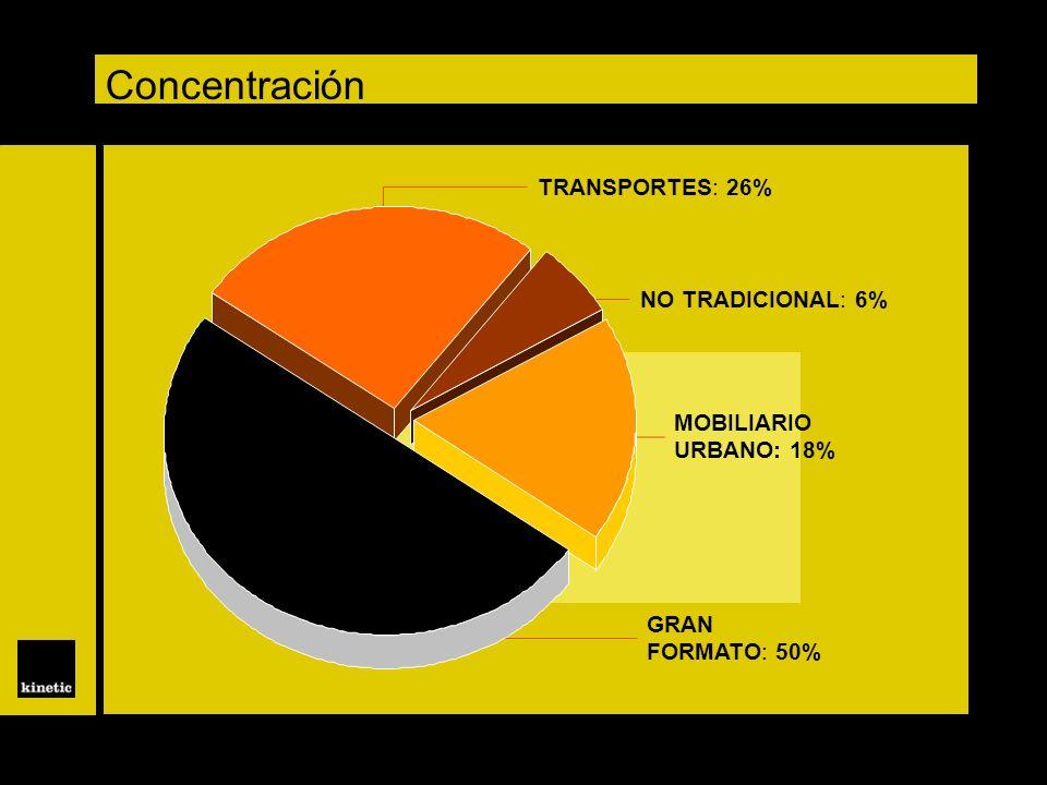 TRANSPORTES: 26% NO TRADICIONAL: 6% MOBILIARIO URBANO: 18% GRAN FORMATO: 50% Concentración