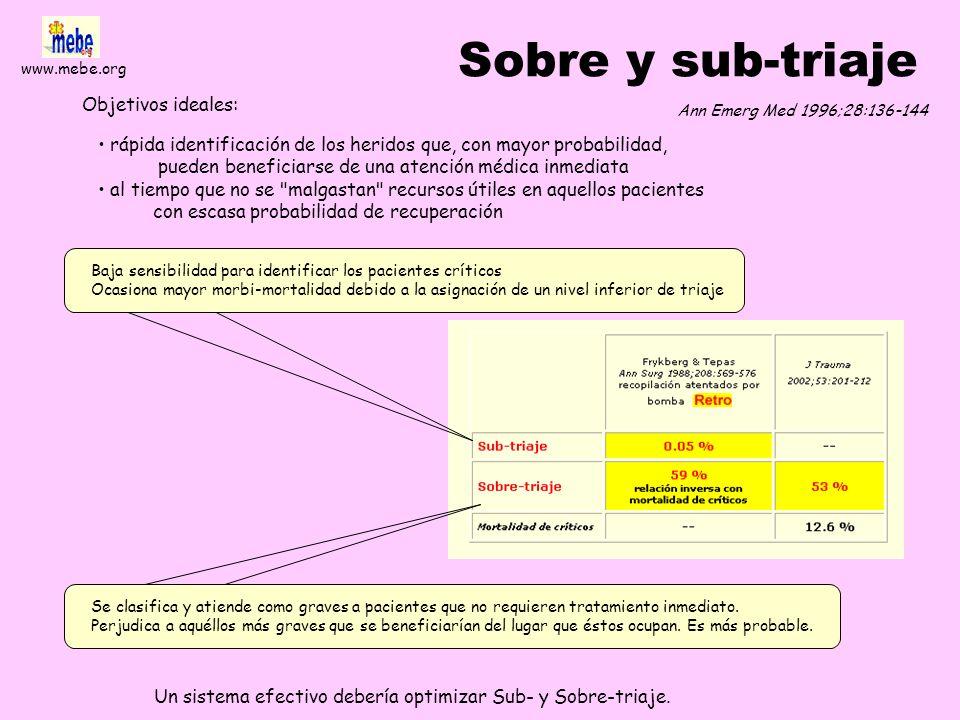 www.mebe.org Trauma Score revisado RTS Buen predictor de mortalidad en el trauma Existen dudas tanto sobre su uso en el triage primario como sobre su