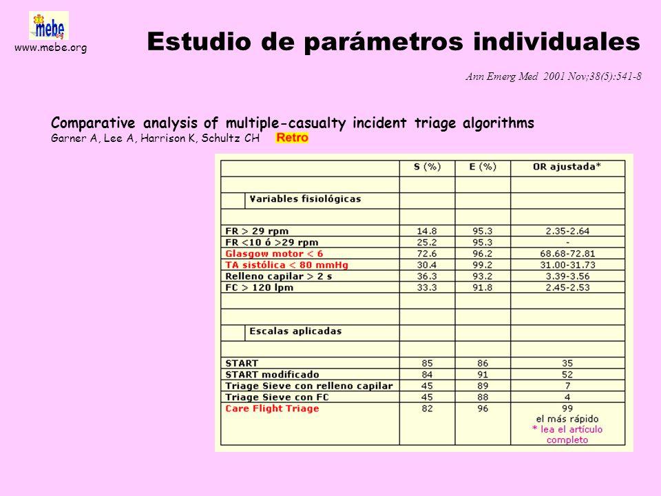 www.mebe.org Evaluación idx. triage Kennedy et al. Ann Emerg Med 1996; 28 (2): 136-144