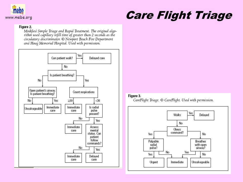 www.mebe.org Estudio de parámetros individuales Ann Emerg Med 2001 Nov;38(5):541-8 Comparative analysis of multiple-casualty incident triage algorithm
