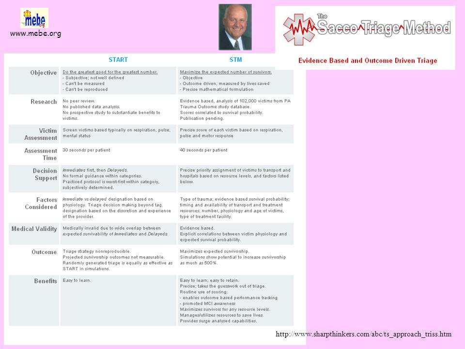 www.mebe.org Cone DC http://www.naemsp.org/triageevidence.pdf Objetivo: validar necesidad de protocolos que permitan no trasladar pacientes Método: as