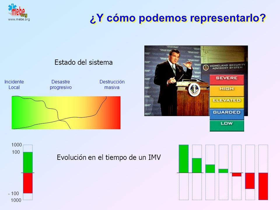 www.mebe.org Estudio de variabilidad Necesidades / Necesidades / Espacio/tiempo, tamaño, etc. Tipo de incidente: convencional / no convencional Medio