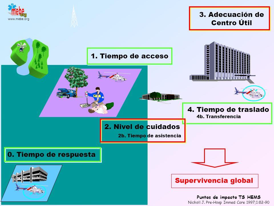 www.mebe.org 100 - 100 1000 Modelo 3 D Indice N/R t s / GIS Indicadores de supervivencia