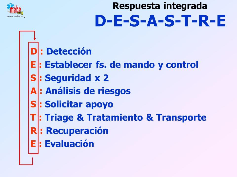 www.mebe.org http://www.rand.org/nsrd/terrpanel/GilmorePanelPresentation_Molander.pdf 122 Aplicación Medicina de Catástrofe Basada en la Evidencia MEC