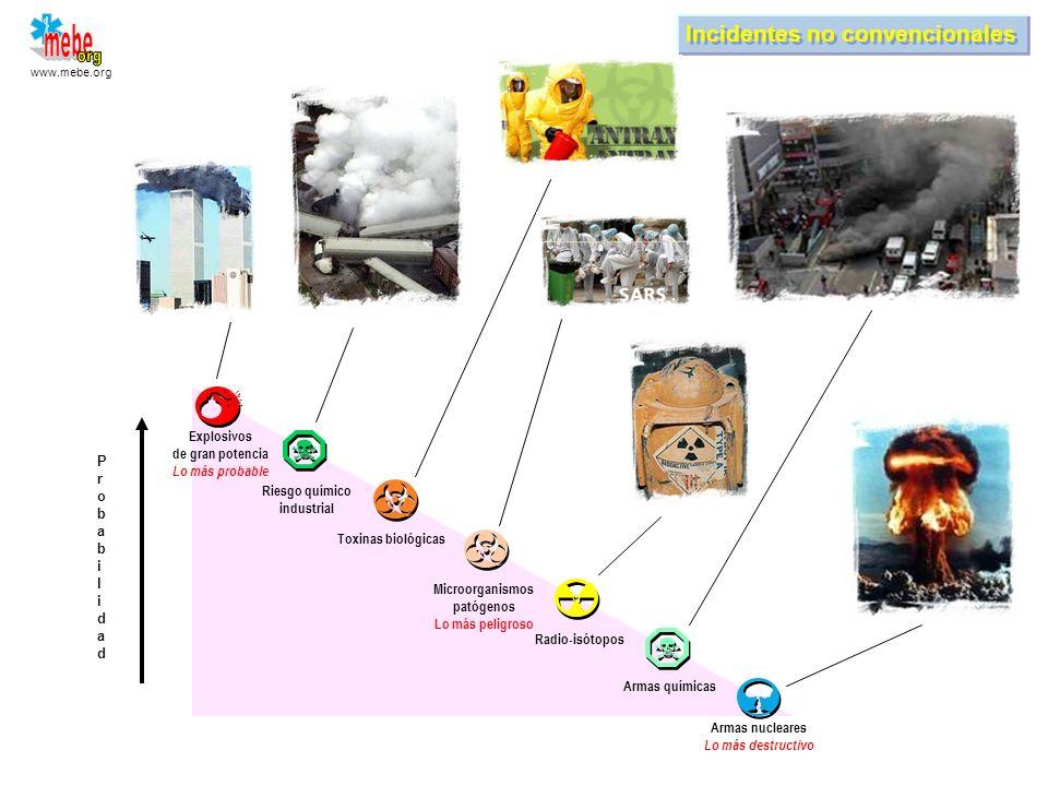www.mebe.org Capacidad de respuesta Organización Kathrina, agosto de 2005 Triage Evacuación