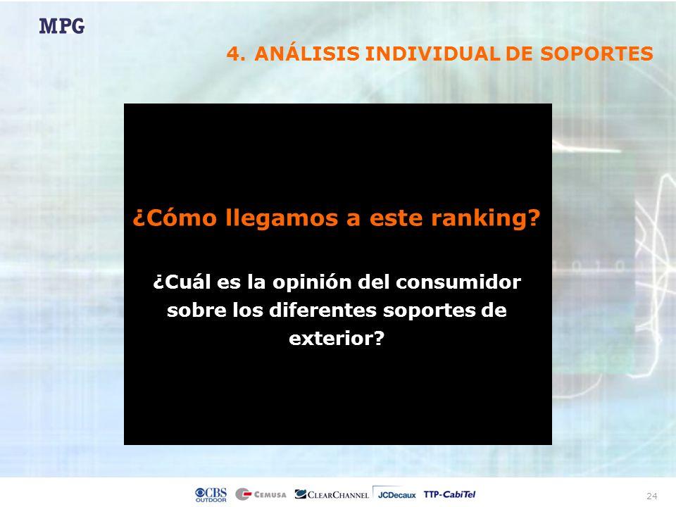 24 4.ANÁLISIS INDIVIDUAL DE SOPORTES ¿Cómo llegamos a este ranking? ¿Cuál es la opinión del consumidor sobre los diferentes soportes de exterior?
