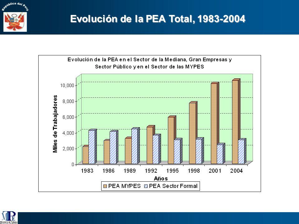 Población total (Estimación INEI) 27,946,774 100% Población en Edad de Trabajar (De 14 años a más) 19,815,648 70.9 % Población Económicamente No Activ