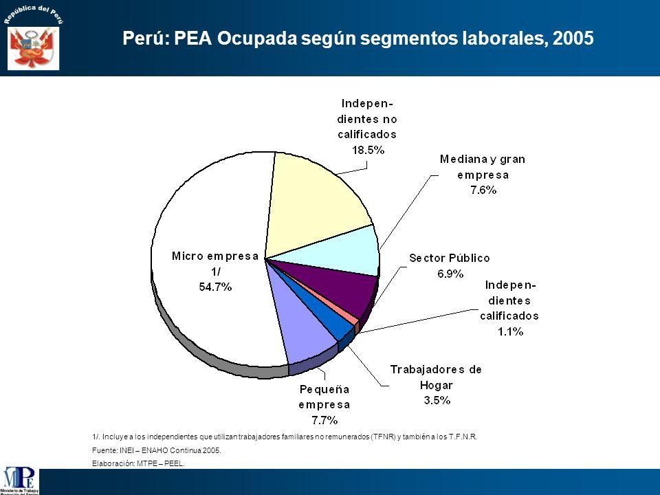 Evolución de la PEA Total, 1983-2004