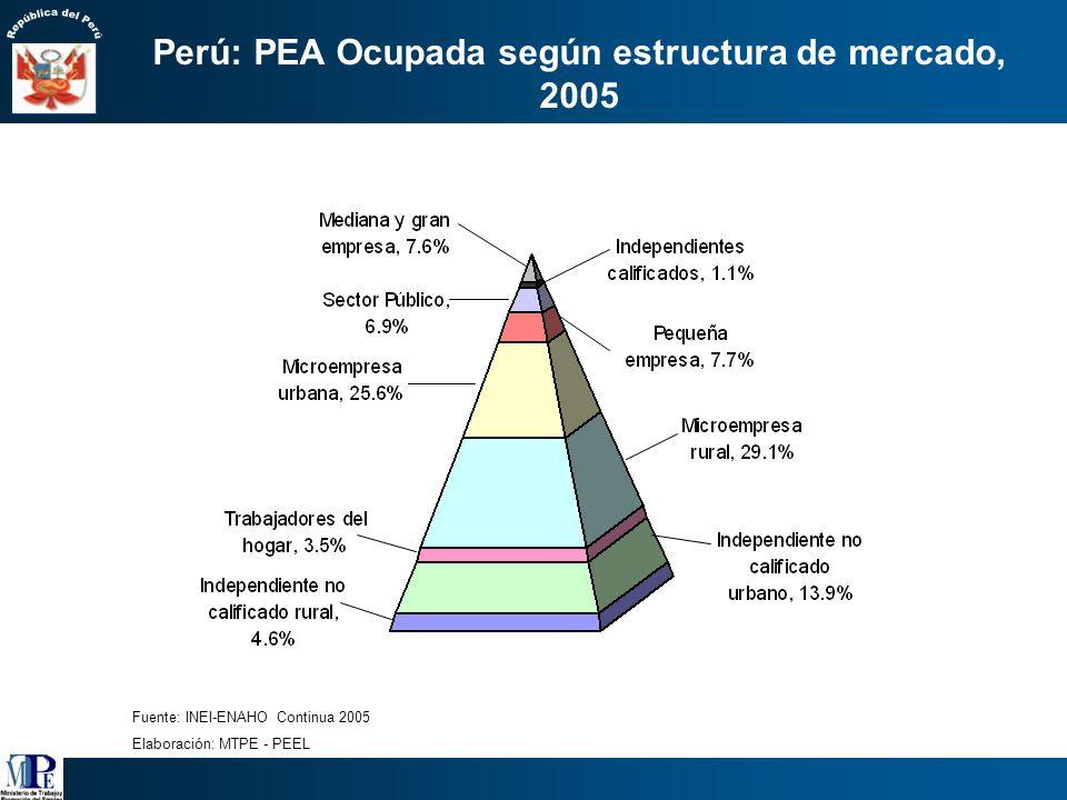 25,938 pequeñas empresas 10,899 medianas y grandes empresas Fuente: MTPE, DNMYPE / PEEL, 2005 7´182,318 trabajadores en Micro empresas Registradas y n