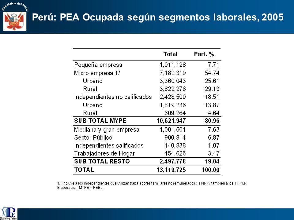 Perú: PEA Ocupada según estructura de mercado, 2005 Fuente: INEI-ENAHO Continua 2005 Elaboración: MTPE - PEEL