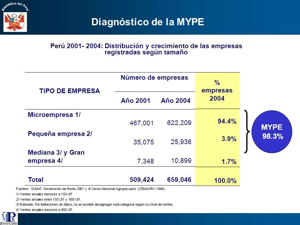 Perú: PEA Ocupada en la MYPE, 2005. Fuente: INEI – ENAHO Continua 2005.