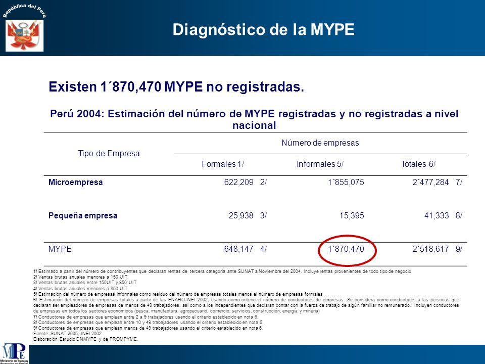Perú 2001- 2004: Distribución y crecimiento de las empresas registradas según tamaño TIPO DE EMPRESA Número de empresas Año 2001Año 2004 Microempresa