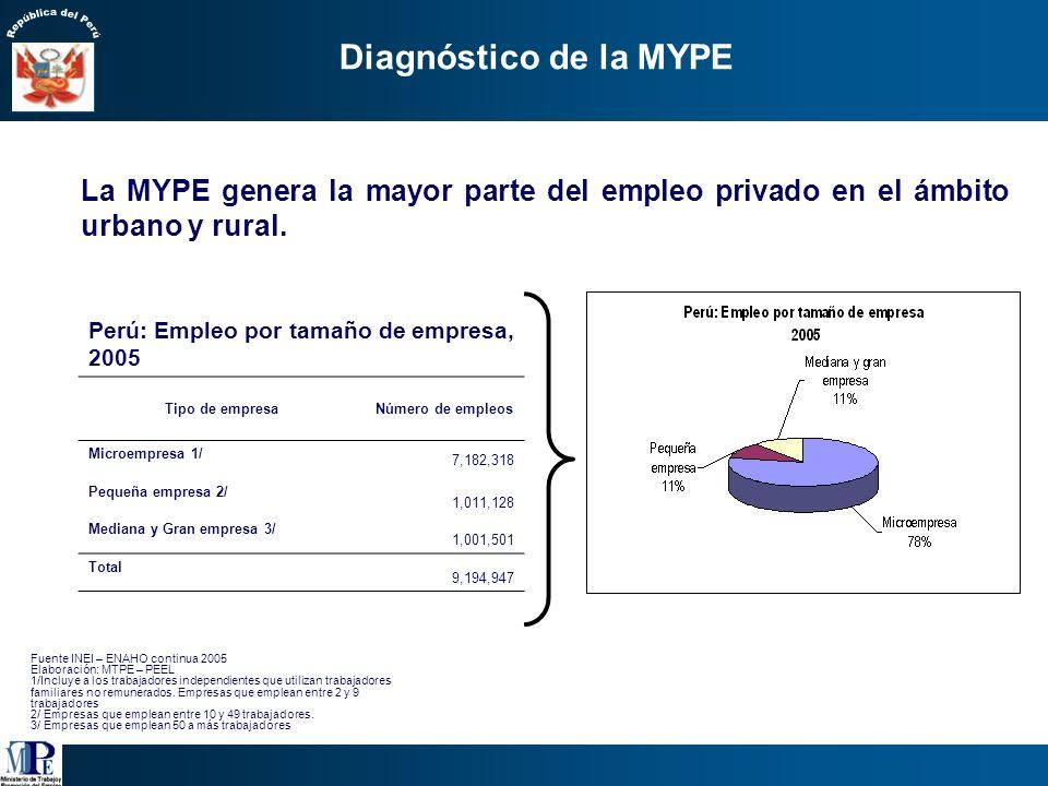 Tipo de Empresa Número de empresas Formales 1/Informales 5/Totales 6/ Microempresa622,209 2/1´855,0752´477,284 7/ Pequeña empresa25,938 3/15,39541,333