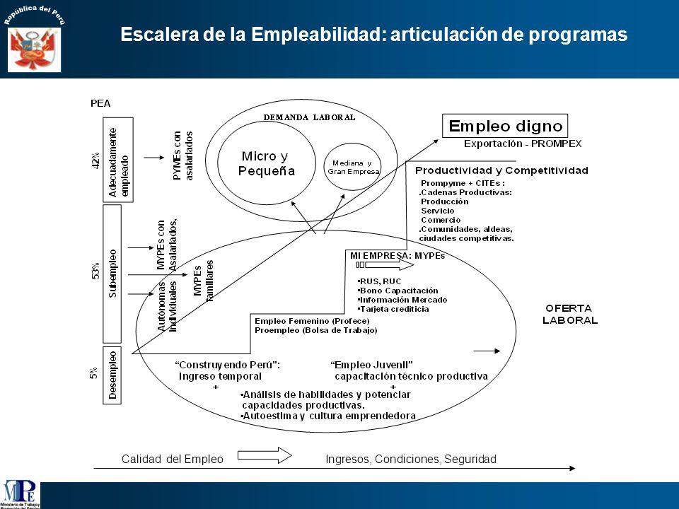 La MYPE genera la mayor parte del empleo privado en el ámbito urbano y rural. Fuente INEI – ENAHO continua 2005 Elaboración: MTPE – PEEL 1/Incluye a l