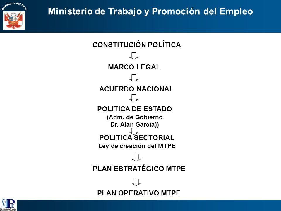 Lineamientos de Política Sectorial 2006 2011 Ministra de Trabajo y Promoción del Empleo Susana Pinilla Cisneros Viceministro de Promoción del Empleo d