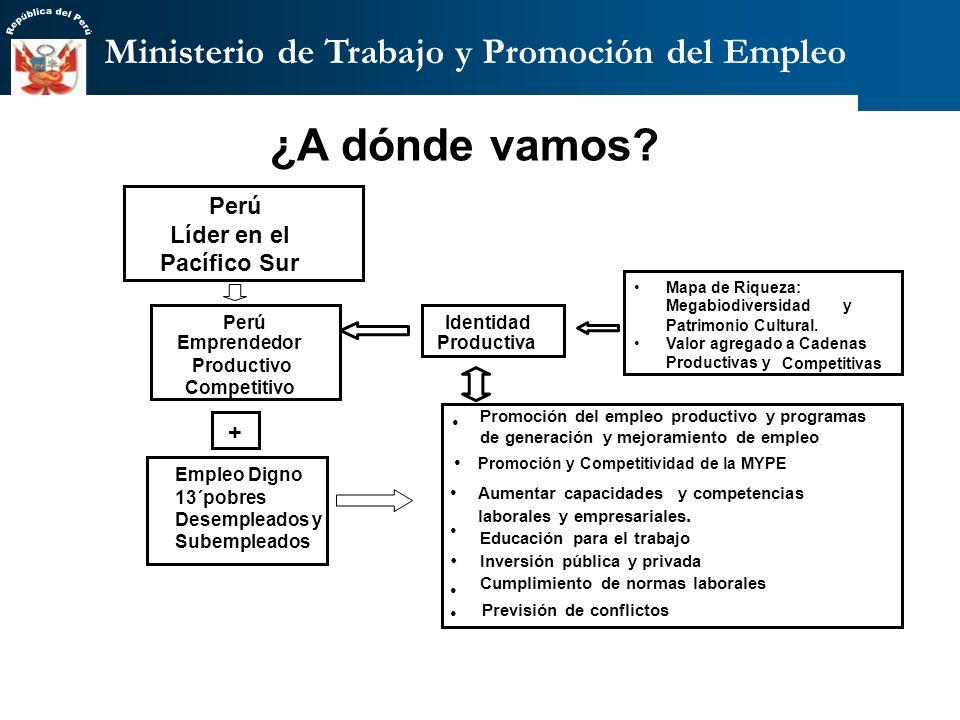 Vice Ministerio de Promoción del Empleo y MYPES VISION: Empleo digno e ingresos para todos los peruanos OBJETIVO: Generación y mejora de empleo productivo y digno para desempleados y sub empleados del Perú