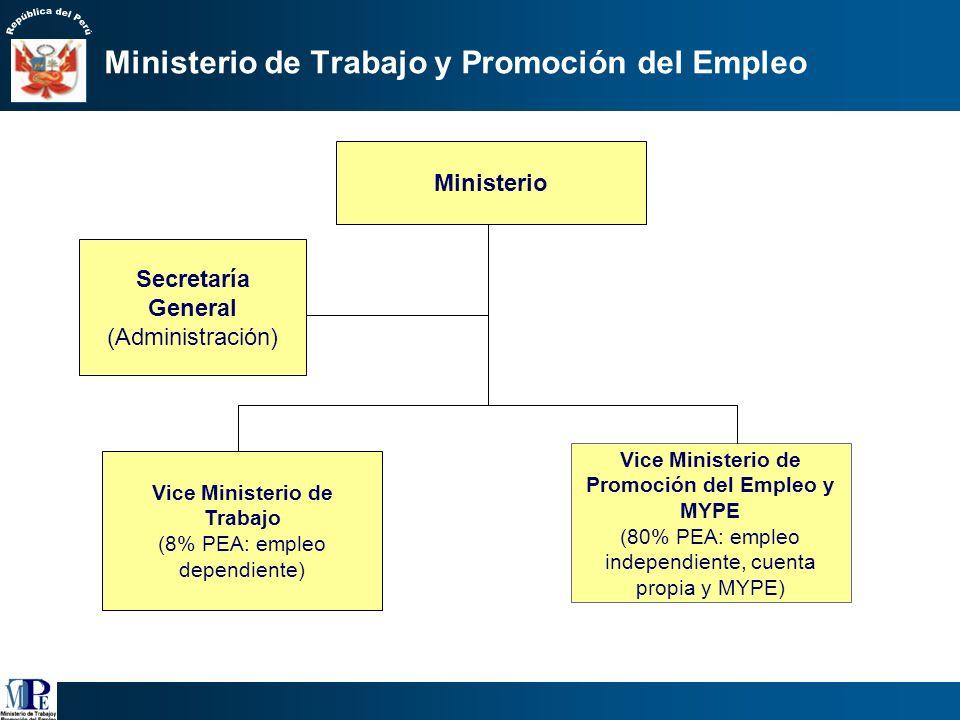Ministerio de Trabajo y Promoción del Empleo Ministerio Secretaría General (Administración) Vice Ministerio de Trabajo (8% PEA: empleo dependiente) Vice Ministerio de Promoción del Empleo y MYPE (80% PEA: empleo independiente, cuenta propia y MYPE)