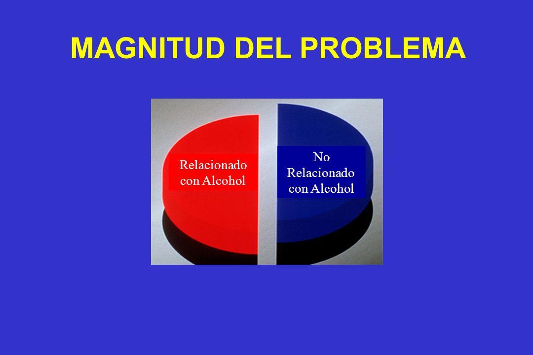 MAGNITUD DEL PROBLEMA Relacionado con Alcohol No Relacionado con Alcohol