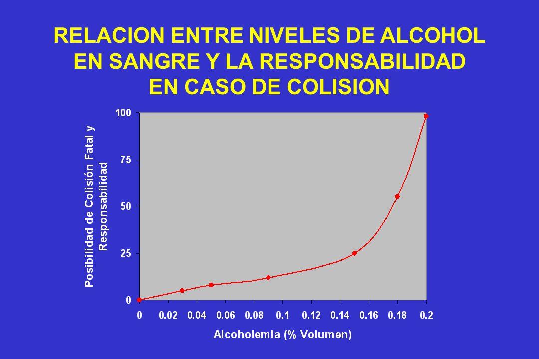 RELACION ENTRE NIVELES DE ALCOHOL EN SANGRE Y LA RESPONSABILIDAD EN CASO DE COLISION