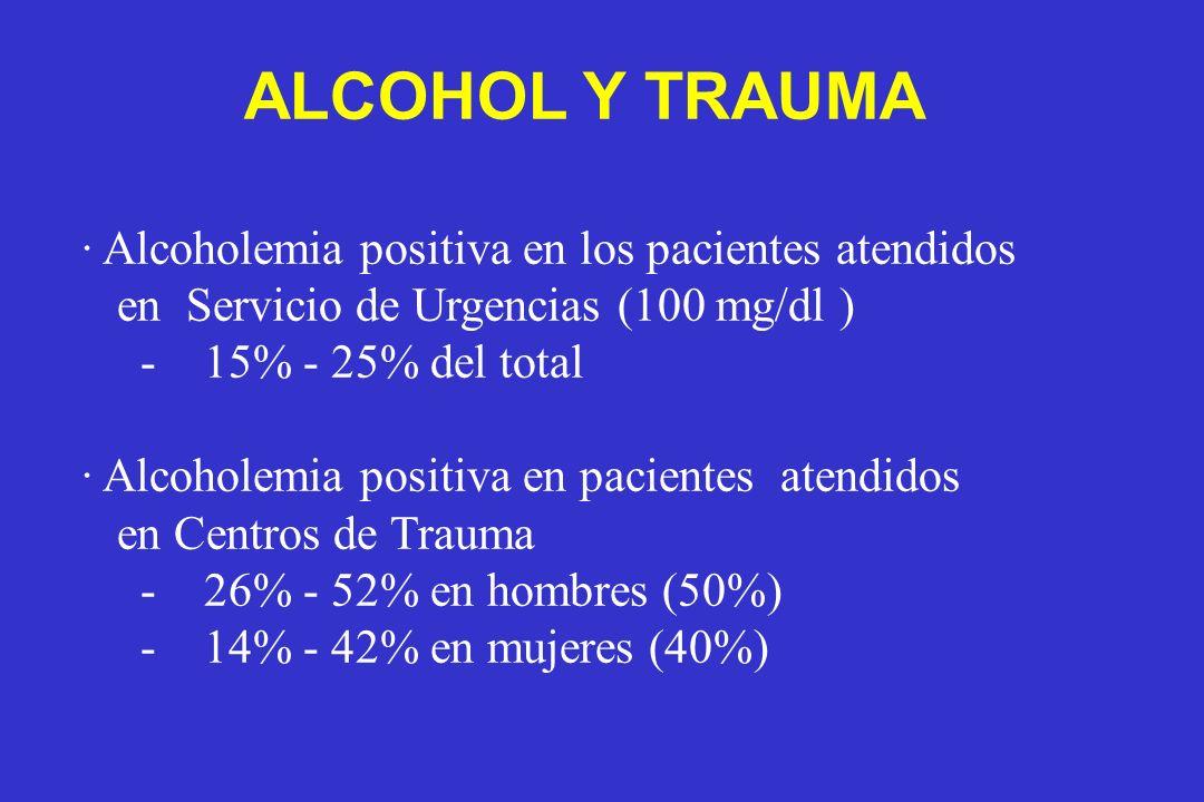 · Alcoholemia positiva en los pacientes atendidos en Servicio de Urgencias (100 mg/dl ) - 15% - 25% del total · Alcoholemia positiva en pacientes aten