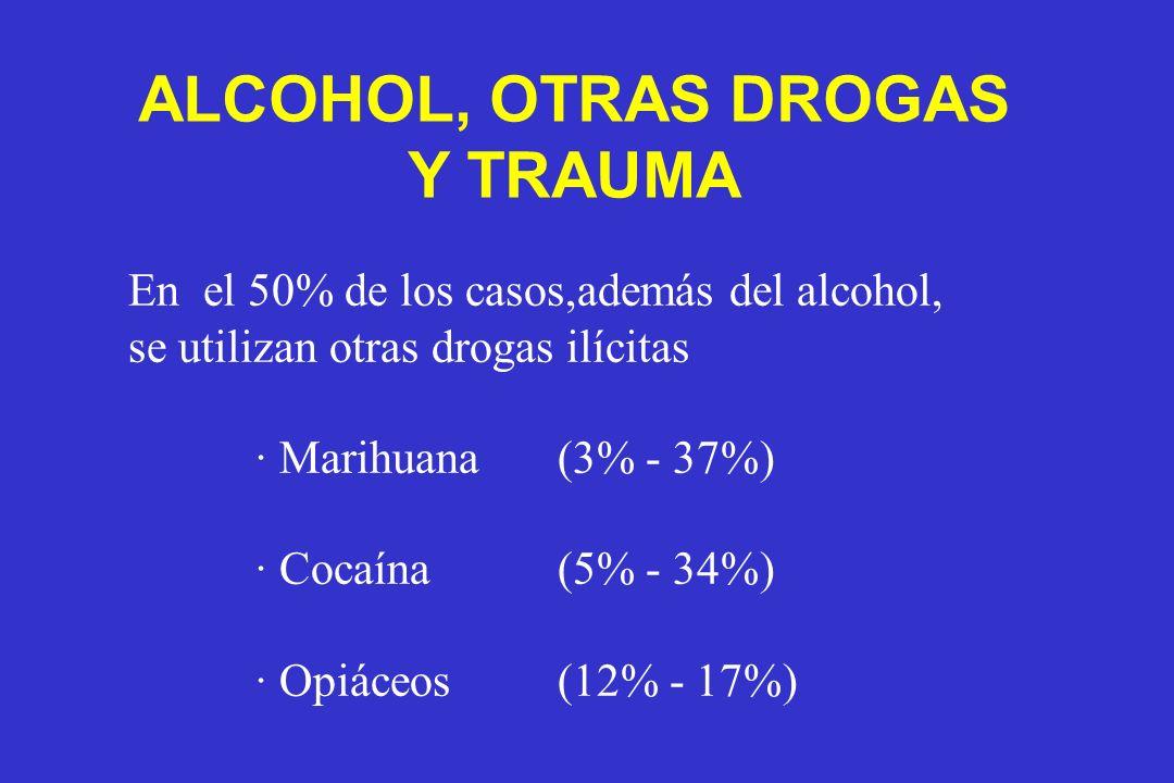 En el 50% de los casos,además del alcohol, se utilizan otras drogas ilícitas · Marihuana (3% - 37%) · Cocaína (5% - 34%) · Opiáceos (12% - 17%) ALCOHO