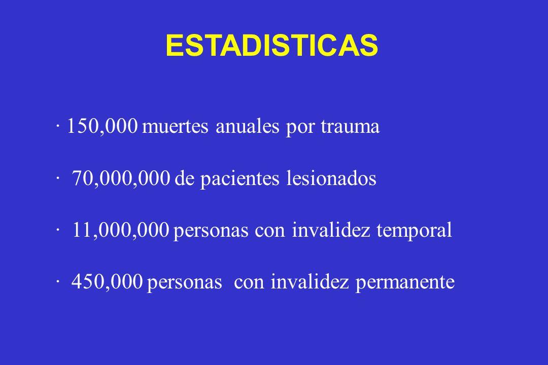 · 150,000 muertes anuales por trauma · 70,000,000 de pacientes lesionados · 11,000,000 personas con invalidez temporal · 450,000 personas con invalide