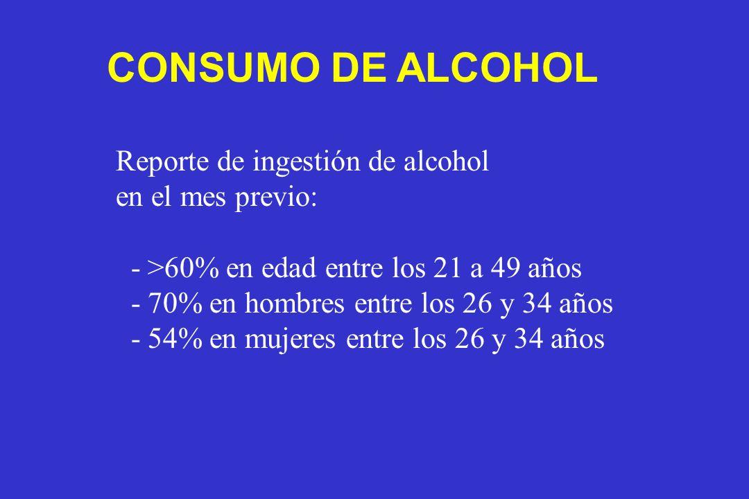 Reporte de ingestión de alcohol en el mes previo: - >60% en edad entre los 21 a 49 años - 70% en hombres entre los 26 y 34 años - 54% en mujeres entre