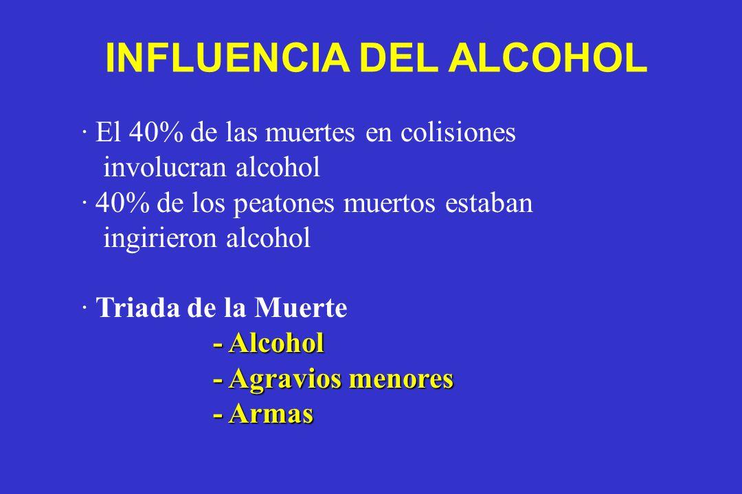 · El 40% de las muertes en colisiones involucran alcohol · 40% de los peatones muertos estaban ingirieron alcohol · Triada de la Muerte - Alcohol - Ag