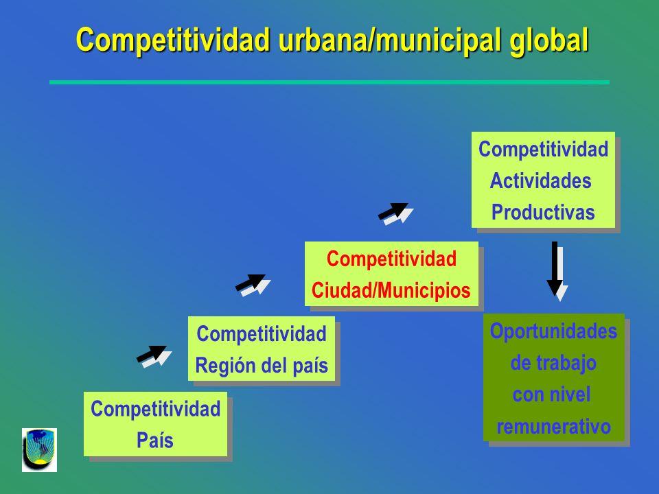 Competitividad País Competitividad País Competitividad Región del país Competitividad Región del país Competitividad Ciudad/Municipios Competitividad