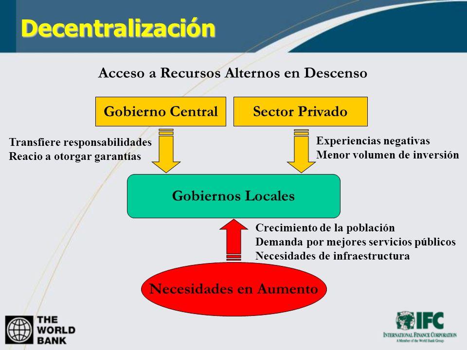 Decentralización Necesidades en Aumento Gobiernos Locales Acceso a Recursos Alternos en Descenso Gobierno CentralSector Privado Crecimiento de la pobl