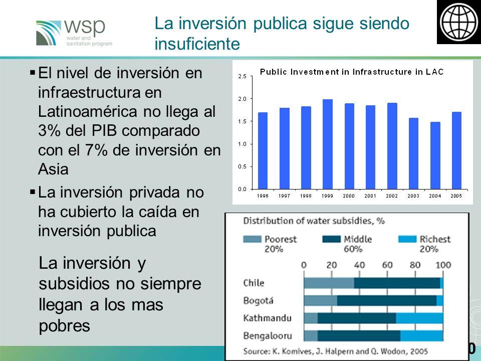 10 El nivel de inversión en infraestructura en Latinoamérica no llega al 3% del PIB comparado con el 7% de inversión en Asia La inversión privada no ha cubierto la caída en inversión publica 10 La inversión publica sigue siendo insuficiente La inversión y subsidios no siempre llegan a los mas pobres