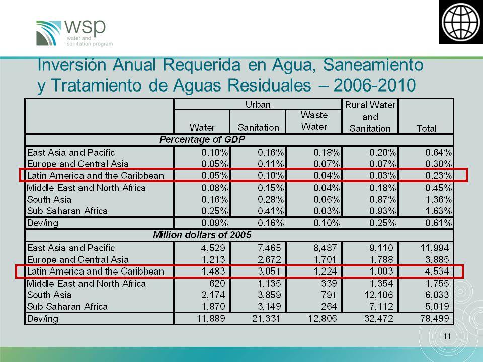 11 Inversión Anual Requerida en Agua, Saneamiento y Tratamiento de Aguas Residuales – 2006-2010