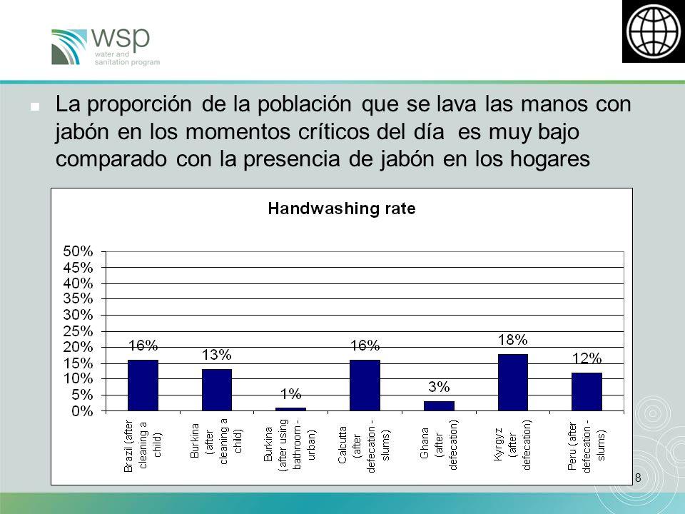 18 n La proporción de la población que se lava las manos con jabón en los momentos críticos del día es muy bajo comparado con la presencia de jabón en los hogares