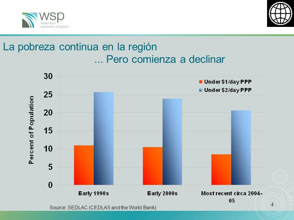 5 Latinoamérica aun mantiene altos niveles de desigualdad Source: WDR 2006 HIC – High Income Countries