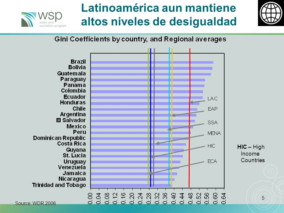 5 Latinoamérica aun mantiene altos niveles de desigualdad Source: WDR 2006 HIC – High Income Countries